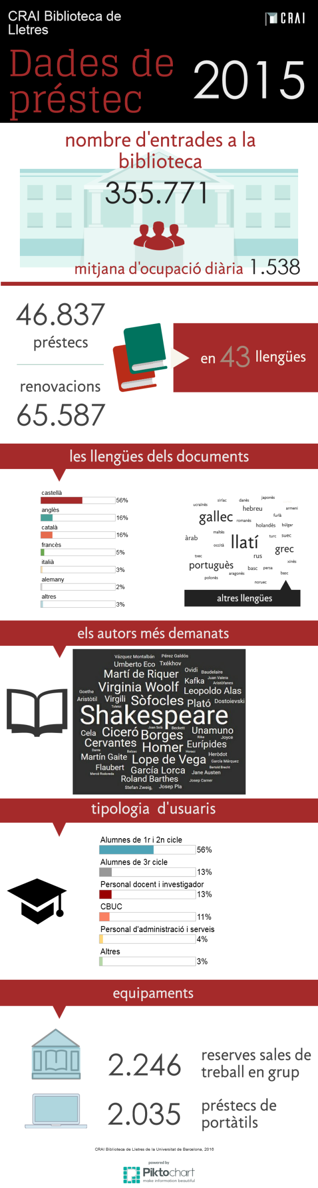 dades-de-prestec-2015-crai-ub-biblioteca-de-lletres